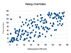 ranking scatter